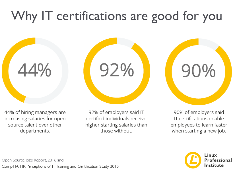 Why certifications